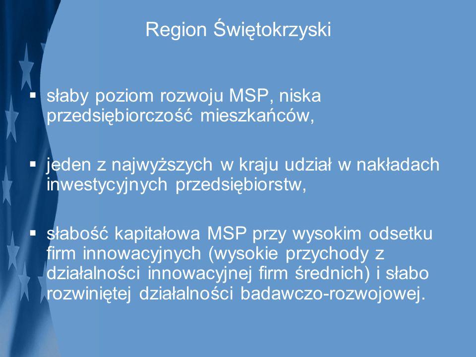 Region Świętokrzyski słaby poziom rozwoju MSP, niska przedsiębiorczość mieszkańców,
