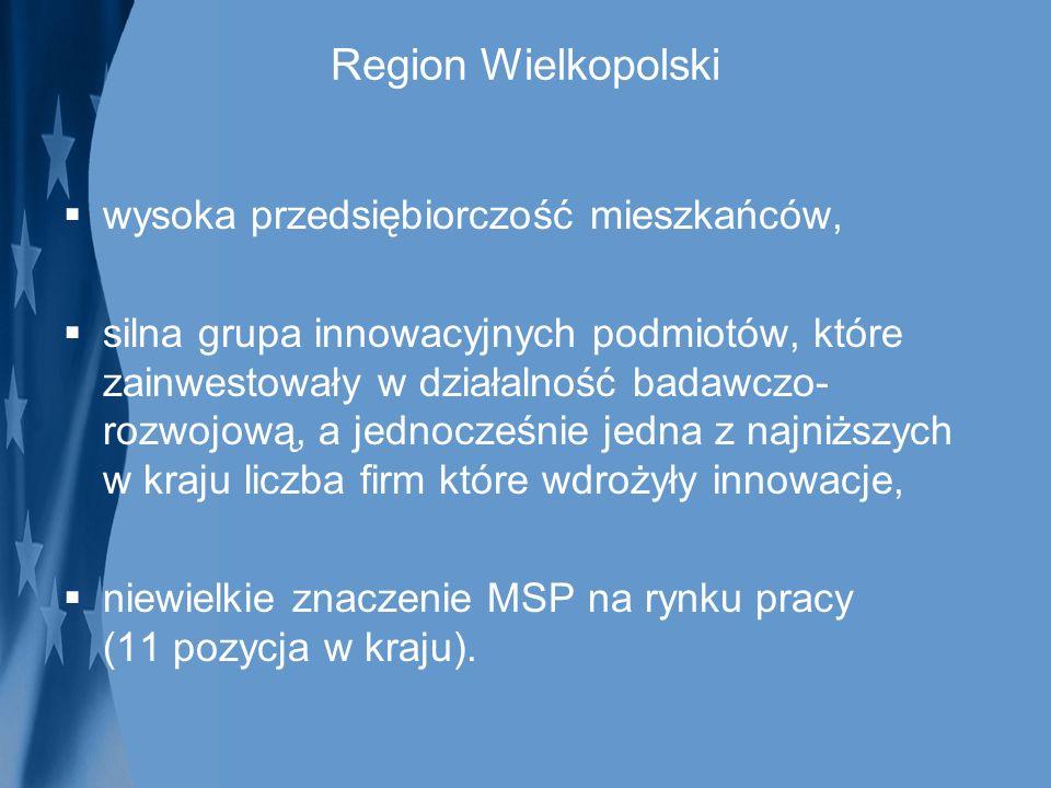 Region Wielkopolski wysoka przedsiębiorczość mieszkańców,