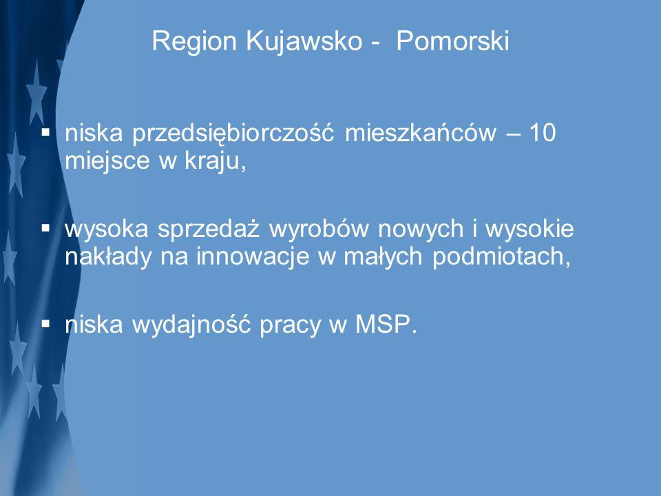 Region Kujawsko - Pomorski