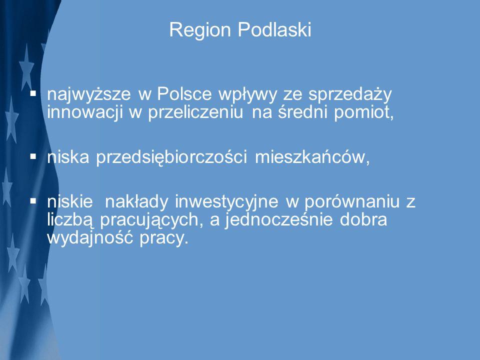Region Podlaski najwyższe w Polsce wpływy ze sprzedaży innowacji w przeliczeniu na średni pomiot, niska przedsiębiorczości mieszkańców,