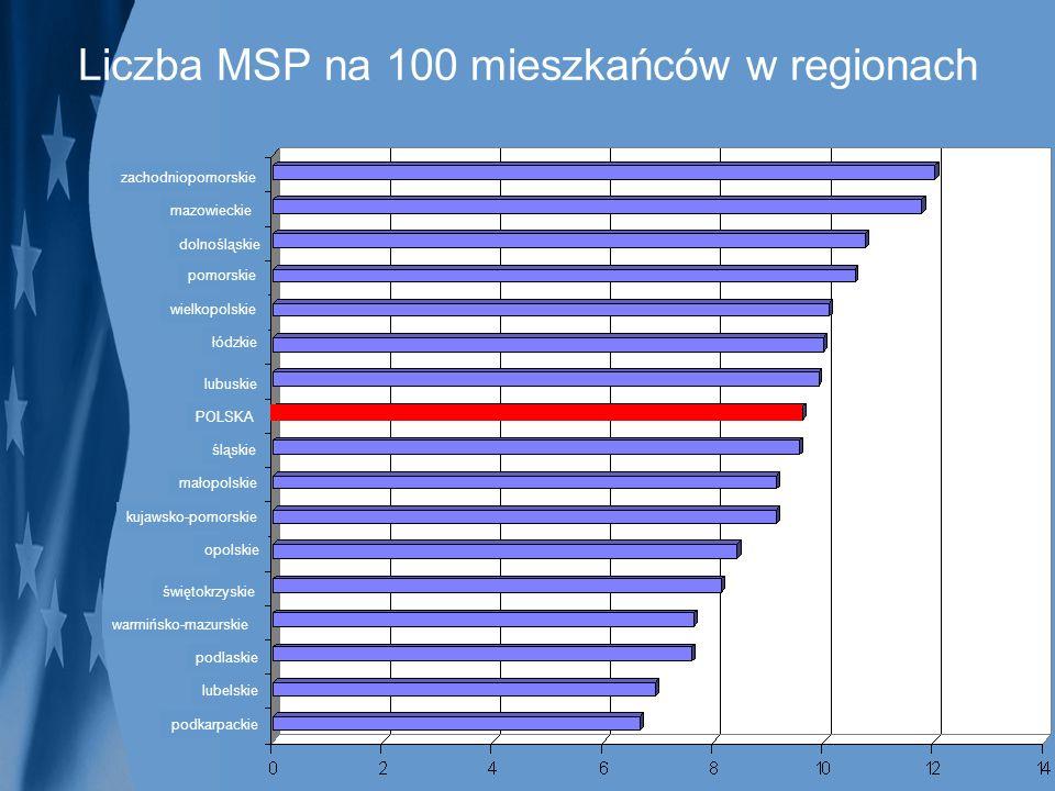 Liczba MSP na 100 mieszkańców w regionach