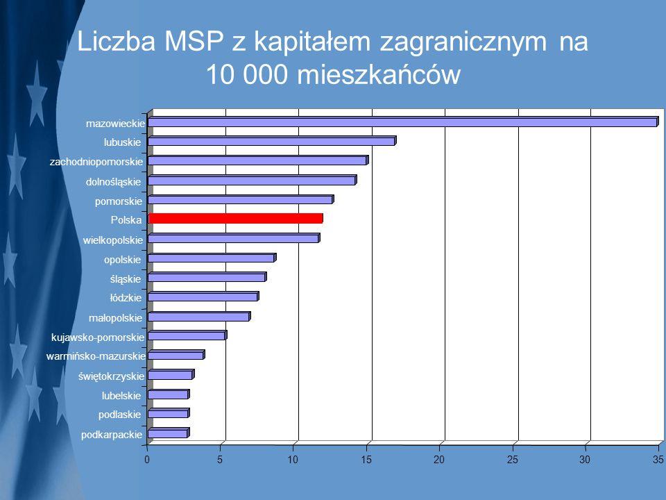Liczba MSP z kapitałem zagranicznym na 10 000 mieszkańców
