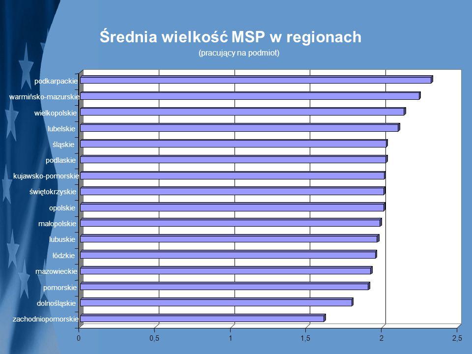 Średnia wielkość MSP w regionach