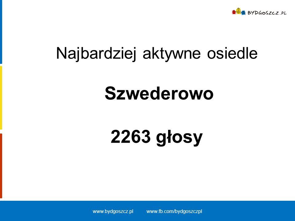 Najbardziej aktywne osiedle Szwederowo 2263 głosy