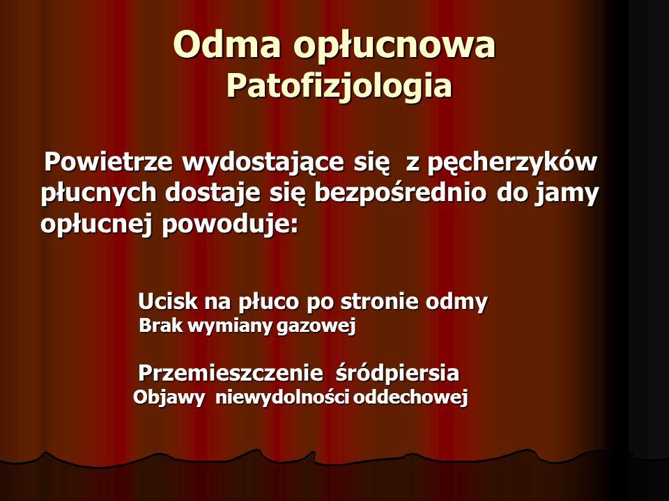 Odma opłucnowa Patofizjologia