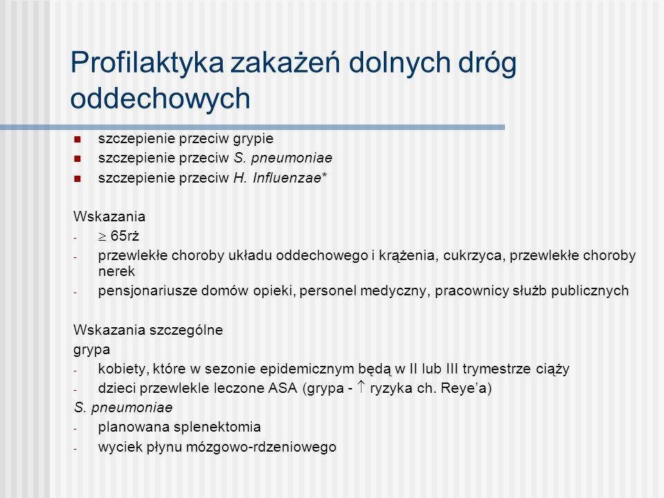 Profilaktyka zakażeń dolnych dróg oddechowych