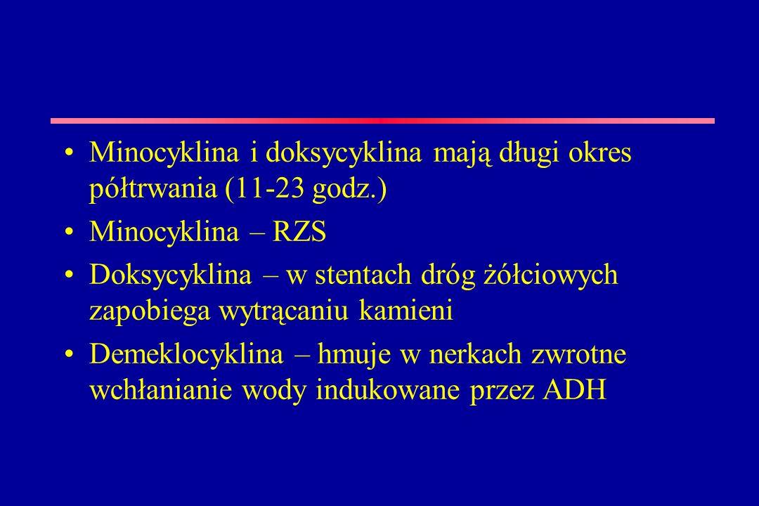 Minocyklina i doksycyklina mają długi okres półtrwania (11-23 godz.)