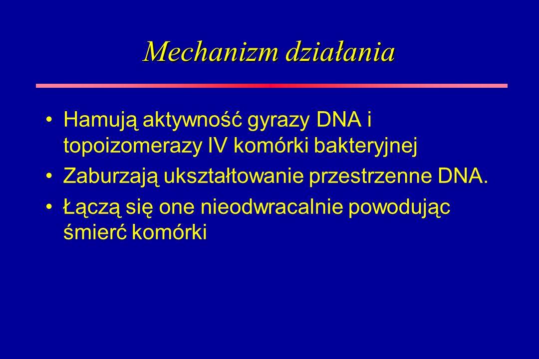 Mechanizm działania Hamują aktywność gyrazy DNA i topoizomerazy IV komórki bakteryjnej. Zaburzają ukształtowanie przestrzenne DNA.
