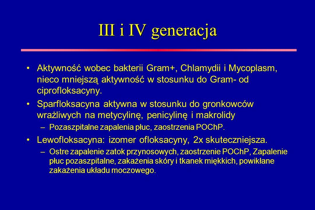 III i IV generacja Aktywność wobec bakterii Gram+, Chlamydii i Mycoplasm, nieco mniejszą aktywność w stosunku do Gram- od ciprofloksacyny.
