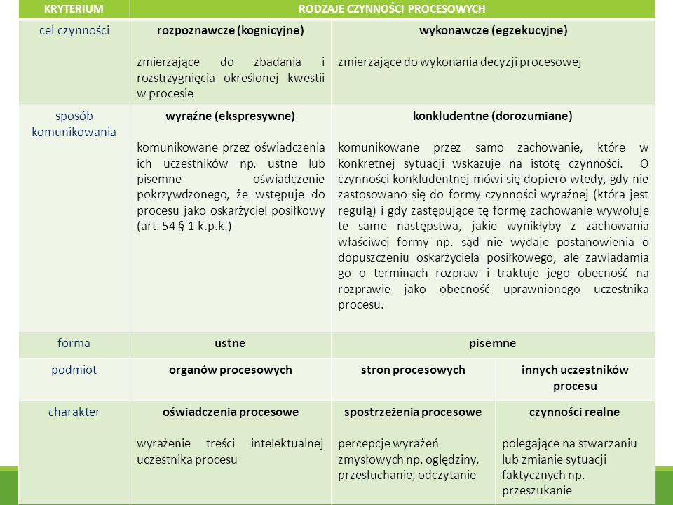 rozpoznawcze (kognicyjne)