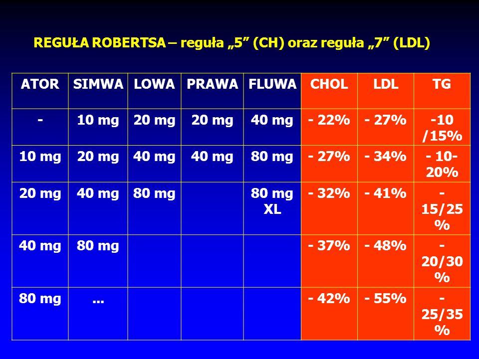 """REGUŁA ROBERTSA – reguła """"5 (CH) oraz reguła """"7 (LDL)"""