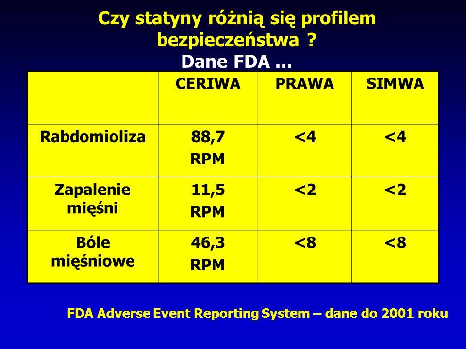 Czy statyny różnią się profilem bezpieczeństwa Dane FDA ...