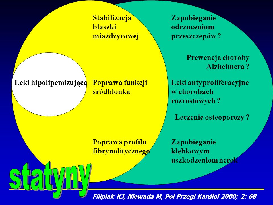 Leki hipolipemizujące