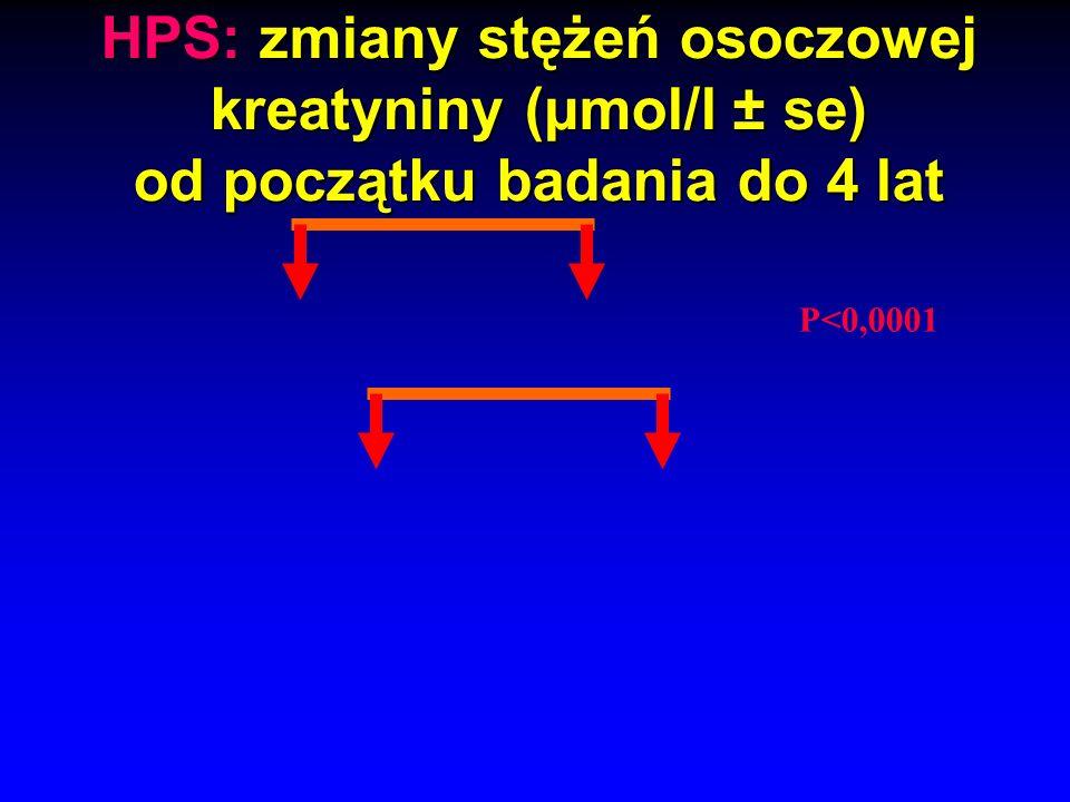 HPS: zmiany stężeń osoczowej kreatyniny (µmol/l ± se) od początku badania do 4 lat