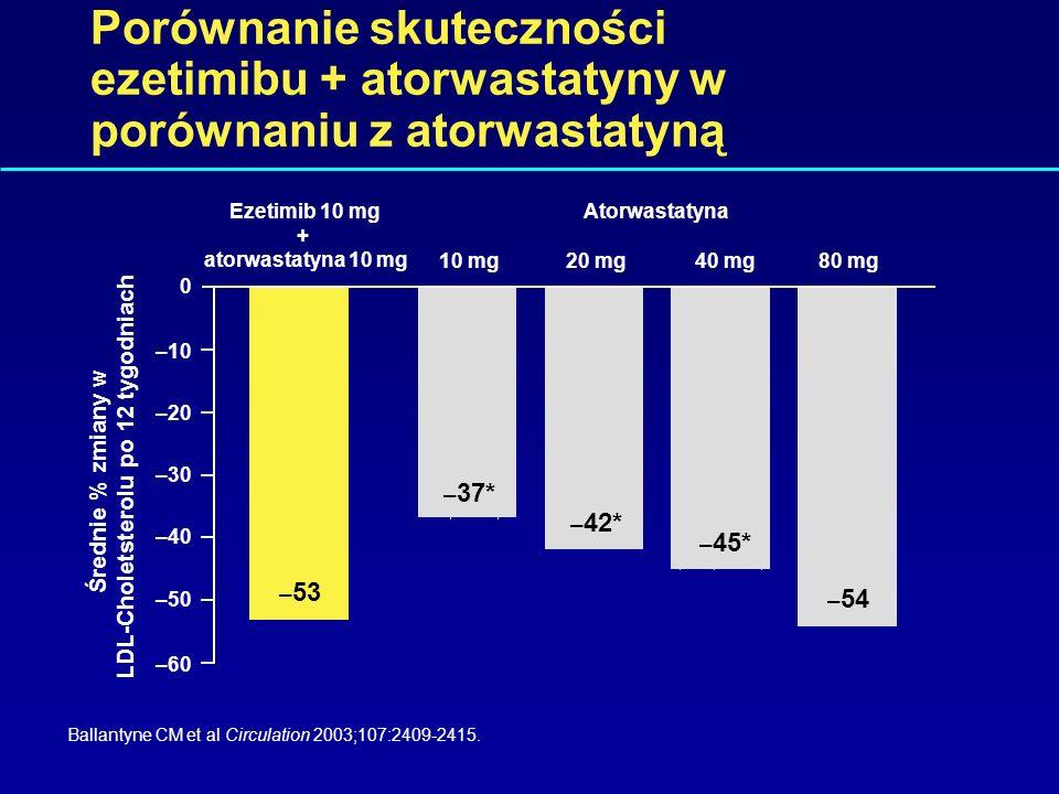 Średnie % zmiany w LDL-Choletsterolu po 12 tygodniach