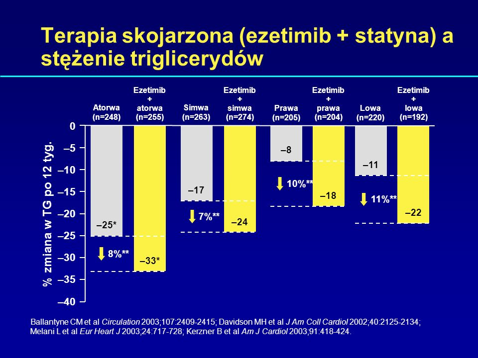Terapia skojarzona (ezetimib + statyna) a stężenie triglicerydów
