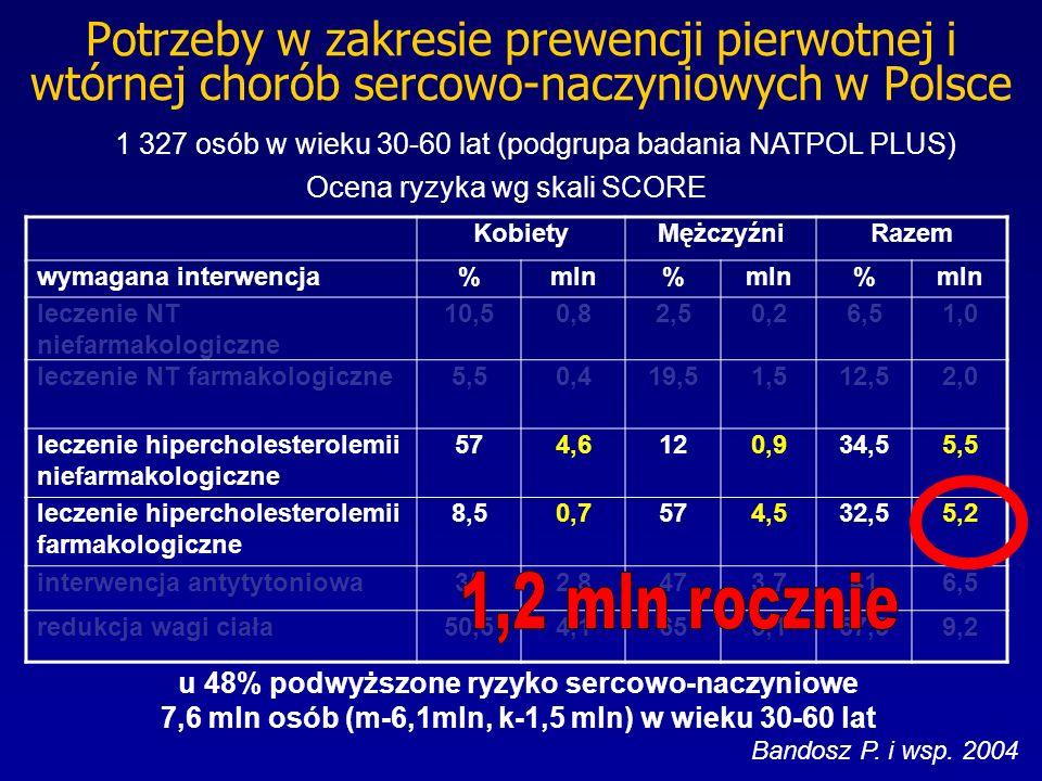 Potrzeby w zakresie prewencji pierwotnej i wtórnej chorób sercowo-naczyniowych w Polsce