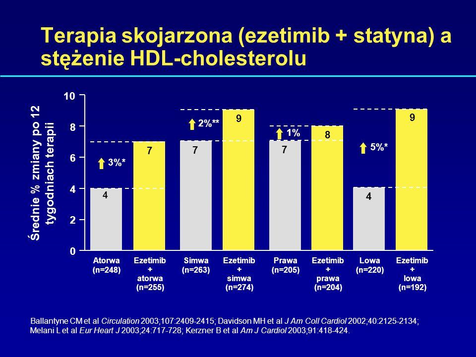 Terapia skojarzona (ezetimib + statyna) a stężenie HDL-cholesterolu