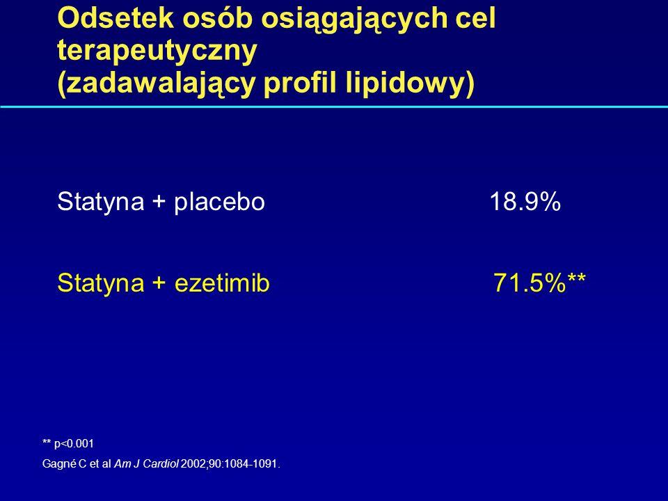 Odsetek osób osiągających cel terapeutyczny (zadawalający profil lipidowy)