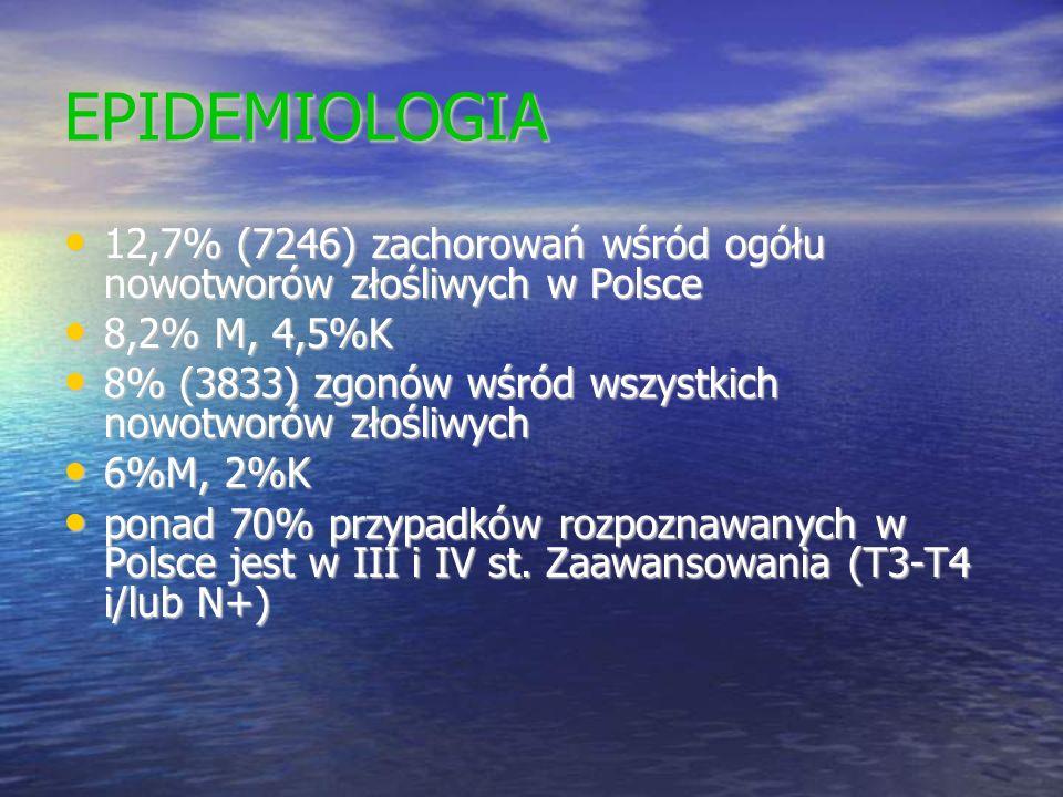 EPIDEMIOLOGIA 12,7% (7246) zachorowań wśród ogółu nowotworów złośliwych w Polsce. 8,2% M, 4,5%K.