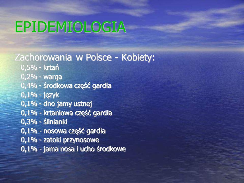 EPIDEMIOLOGIA Zachorowania w Polsce - Kobiety: 0,5% - krtań