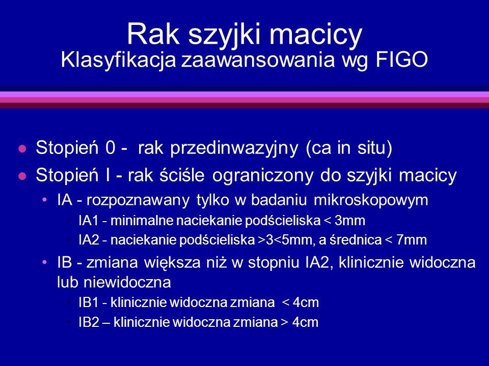 Rak szyjki macicy Klasyfikacja zaawansowania wg FIGO