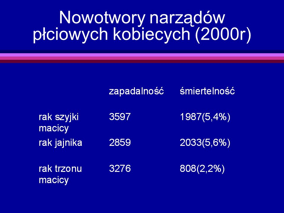 Nowotwory narządów płciowych kobiecych (2000r)