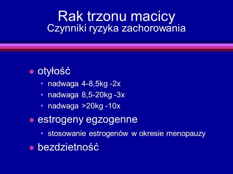 Rak trzonu macicy Czynniki ryzyka zachorowania