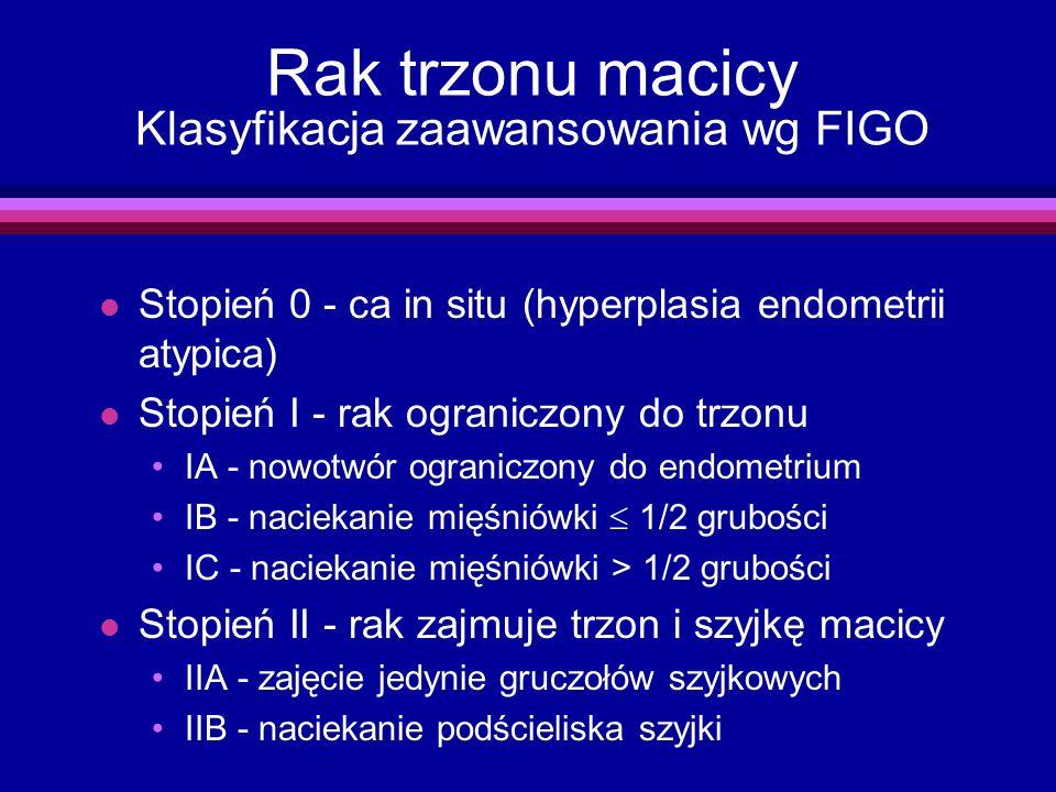 Rak trzonu macicy Klasyfikacja zaawansowania wg FIGO