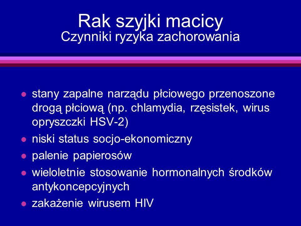 Rak szyjki macicy Czynniki ryzyka zachorowania