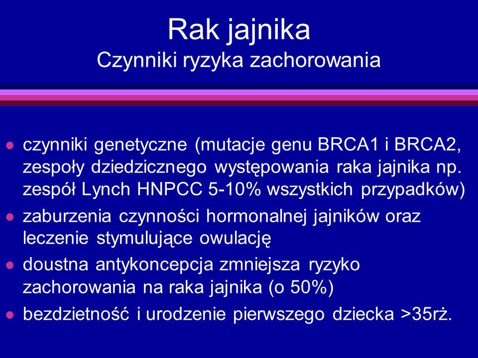 Rak jajnika Czynniki ryzyka zachorowania