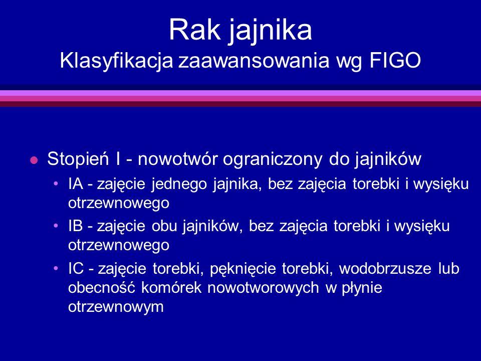 Rak jajnika Klasyfikacja zaawansowania wg FIGO