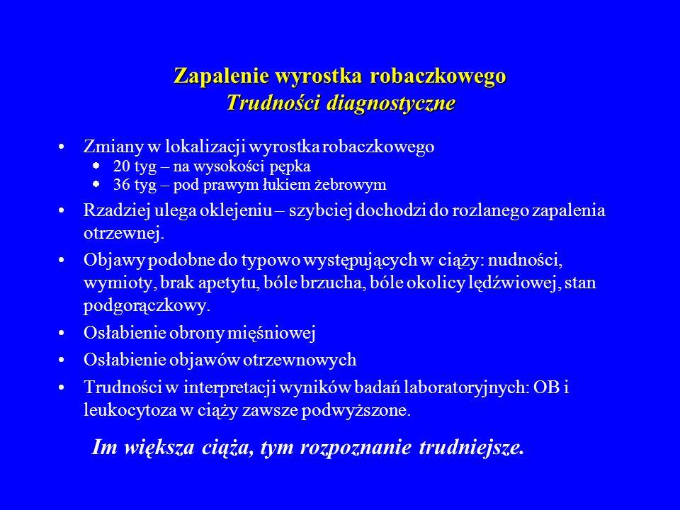 Zapalenie wyrostka robaczkowego Trudności diagnostyczne
