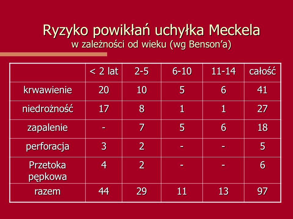 Ryzyko powikłań uchyłka Meckela w zależności od wieku (wg Benson'a)