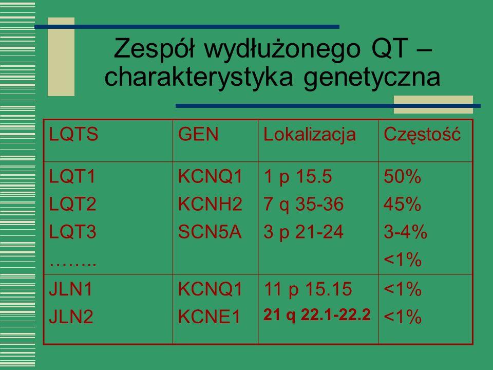 Zespół wydłużonego QT – charakterystyka genetyczna