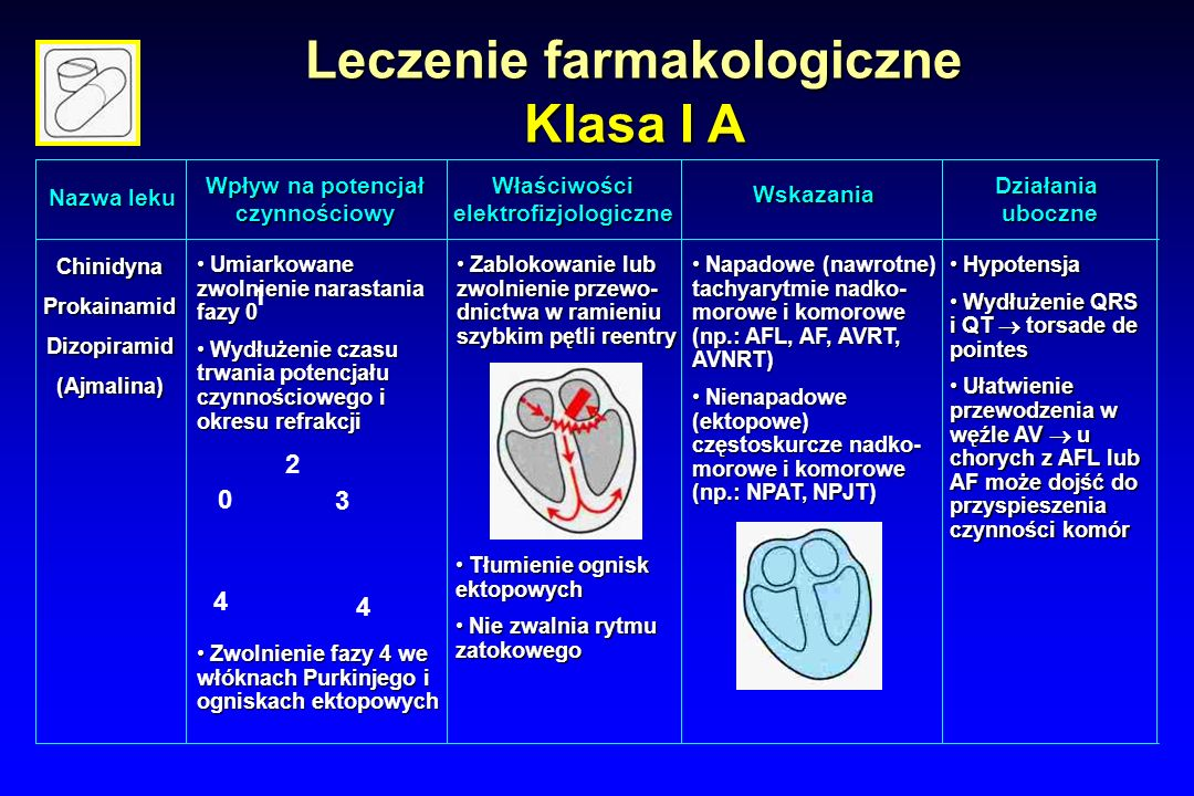 Leczenie farmakologiczne elektrofizjologiczne