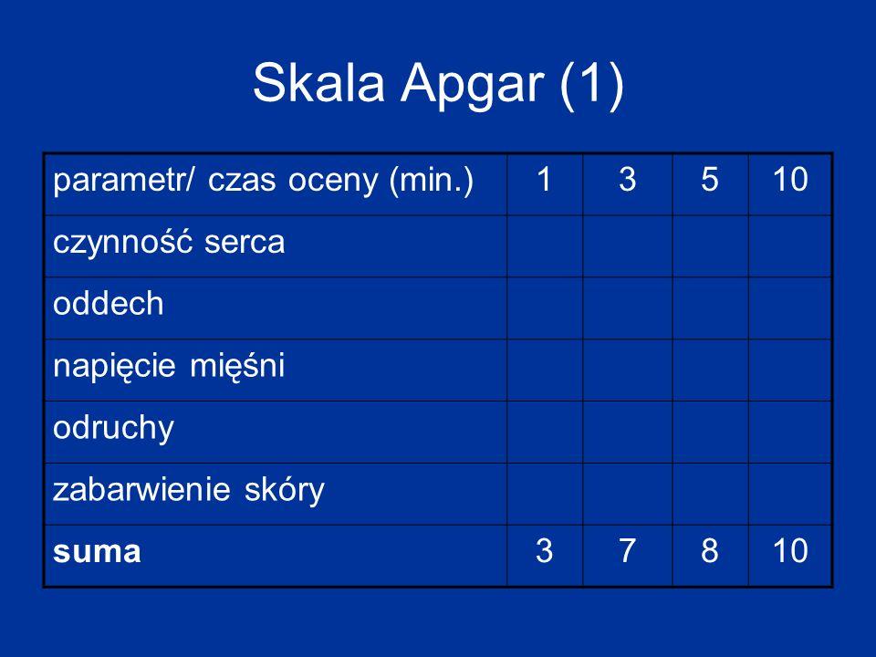 Skala Apgar (1) parametr/ czas oceny (min.) 1 3 5 10 czynność serca
