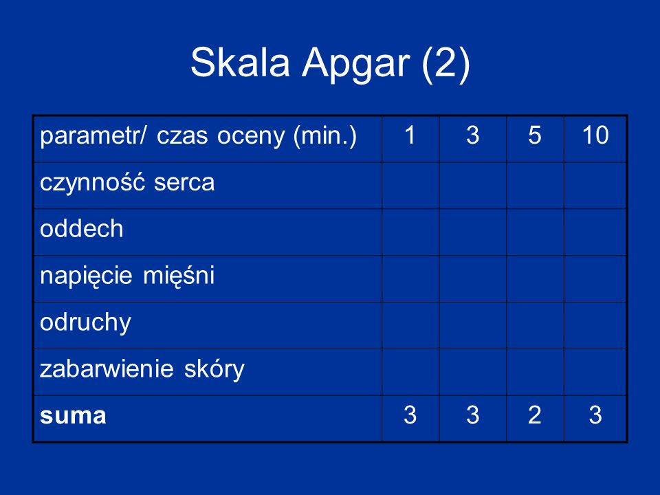 Skala Apgar (2) parametr/ czas oceny (min.) 1 3 5 10 czynność serca