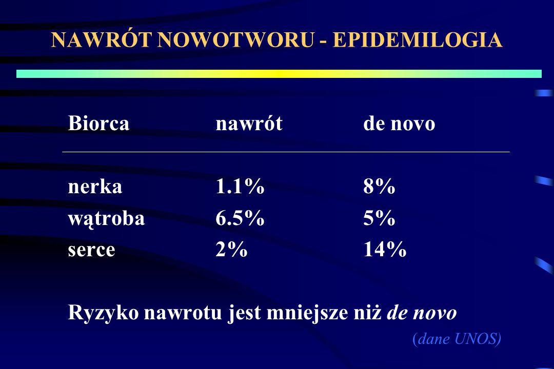 NAWRÓT NOWOTWORU - EPIDEMILOGIA