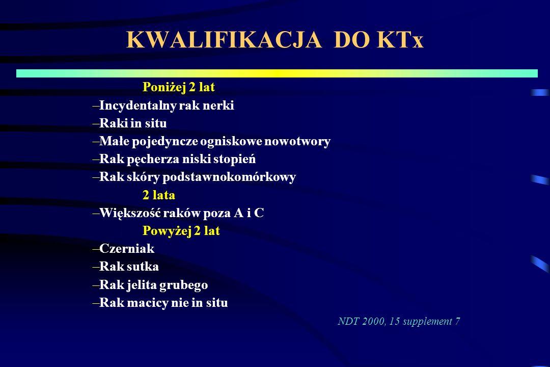 KWALIFIKACJA DO KTx Incydentalny rak nerki Raki in situ