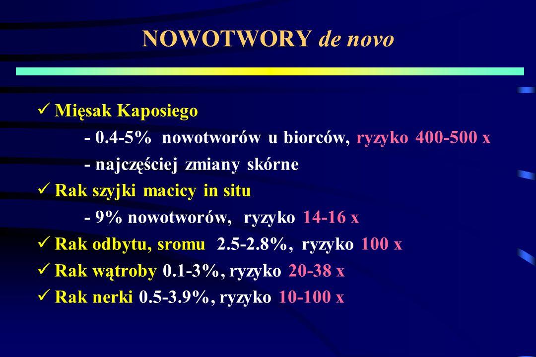 NOWOTWORY de novo Mięsak Kaposiego