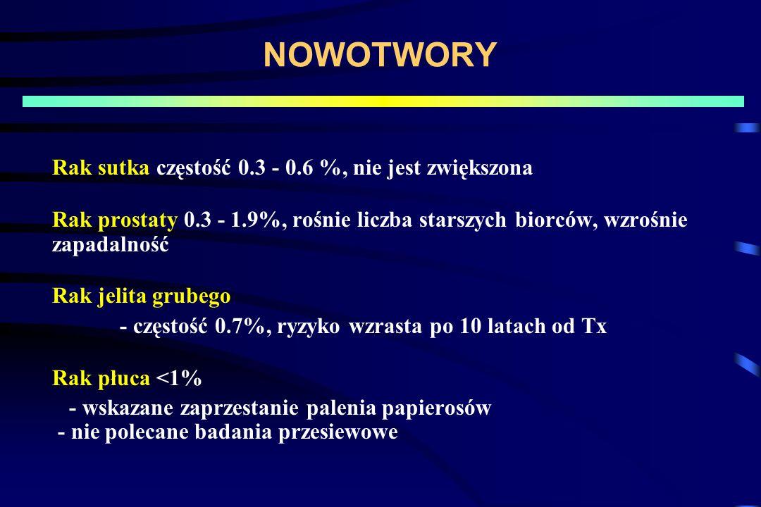 NOWOTWORY Rak sutka częstość 0.3 - 0.6 %, nie jest zwiększona