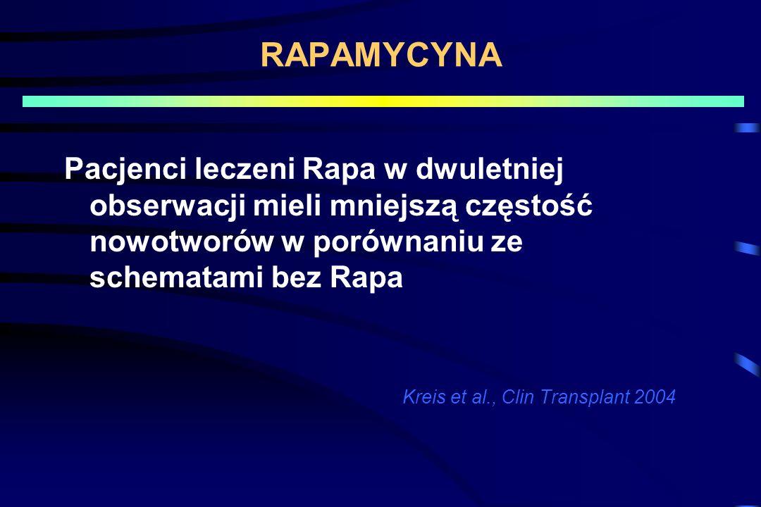 RAPAMYCYNA Pacjenci leczeni Rapa w dwuletniej obserwacji mieli mniejszą częstość nowotworów w porównaniu ze schematami bez Rapa.