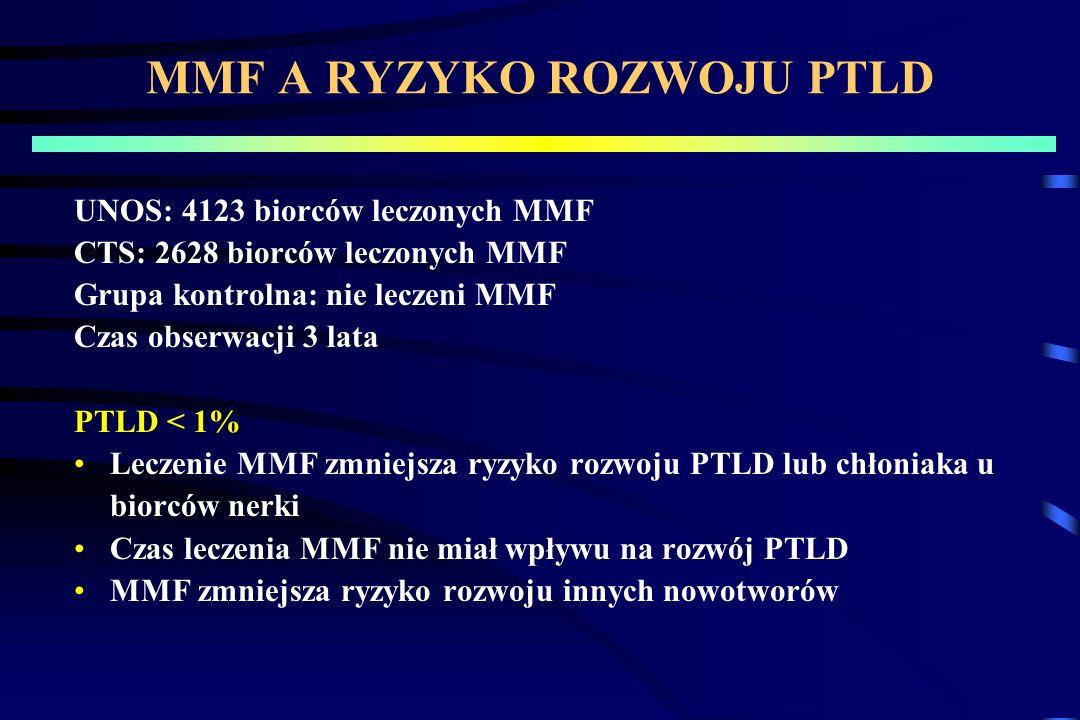 MMF A RYZYKO ROZWOJU PTLD