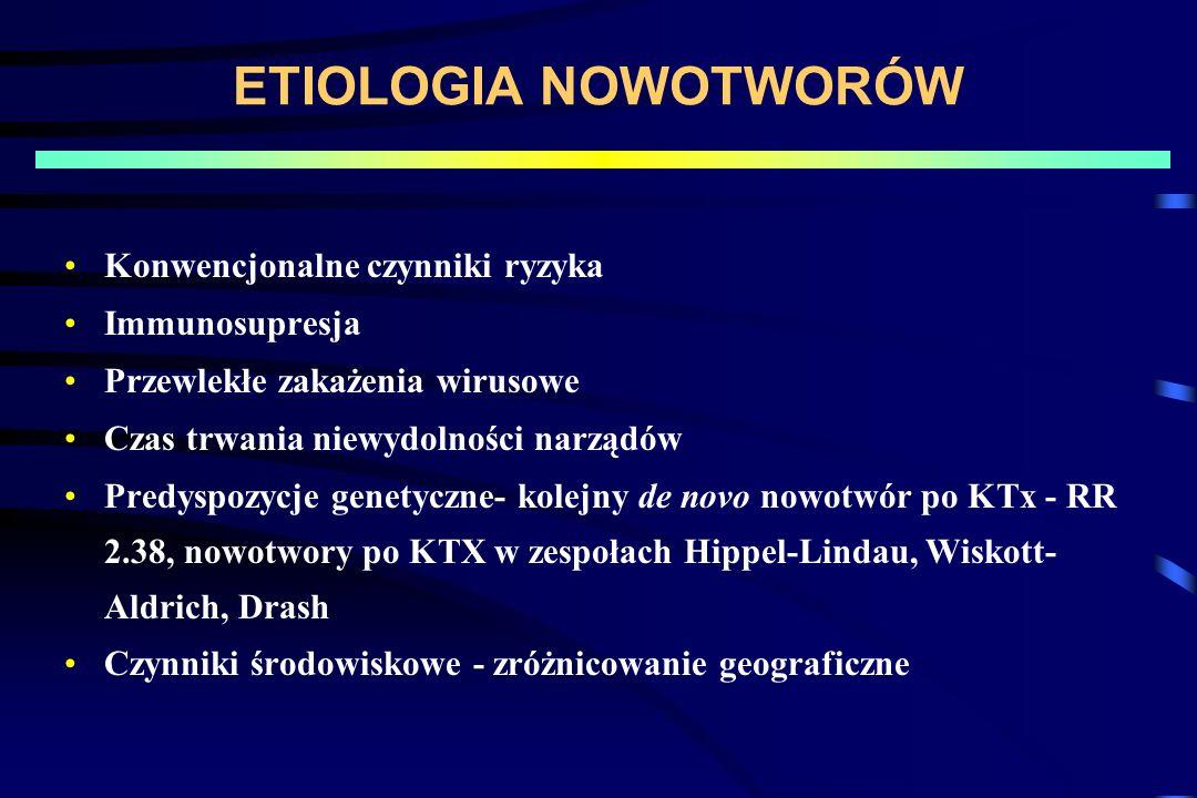 ETIOLOGIA NOWOTWORÓW Konwencjonalne czynniki ryzyka Immunosupresja