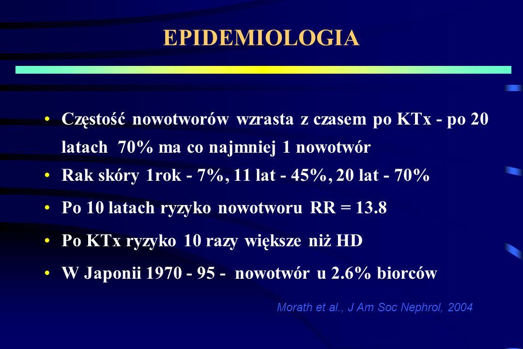 EPIDEMIOLOGIA Częstość nowotworów wzrasta z czasem po KTx - po 20 latach 70% ma co najmniej 1 nowotwór.