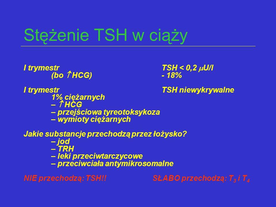 Stężenie TSH w ciąży I trymestr TSH < 0,2 U/l (bo  HCG) - 18%