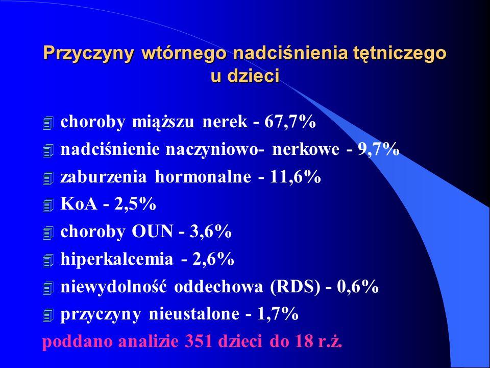 Przyczyny wtórnego nadciśnienia tętniczego u dzieci