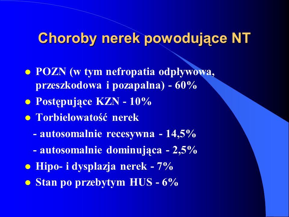Choroby nerek powodujące NT
