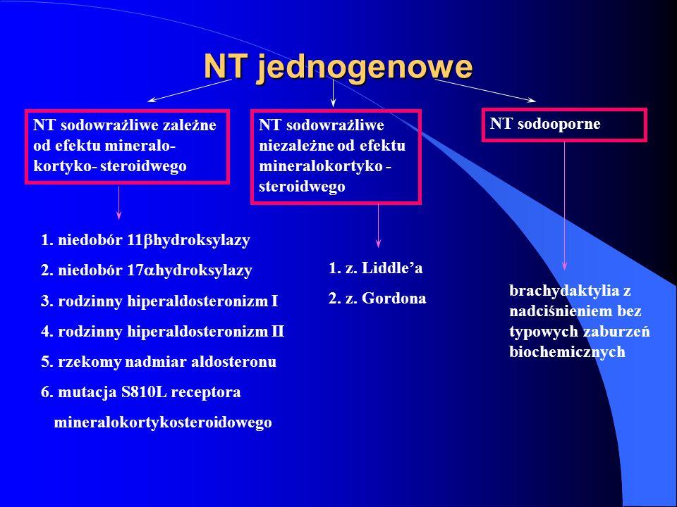 NT jednogenowe NT sodowrażliwe zależne od efektu mineralo- kortyko- steroidwego. NT sodowrażliwe niezależne od efektu mineralokortyko -steroidwego.